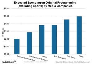 uploads/2016/07/Original-programming-spend-1.jpg