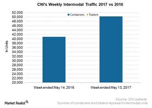 uploads/2017/05/CNI-Intermodal-3-1.png