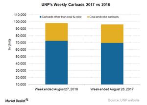 uploads/2017/08/UNP-Carloads-5-1.png