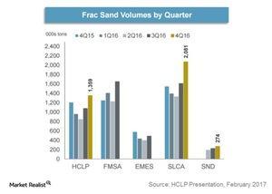 uploads/2017/03/frac-sand-volumes-by-quarter-1.jpg