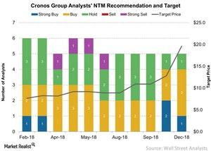 uploads/2018/12/Cronos-Group-Analysts-NTM-Recommendation-and-Target-2018-12-18-1.jpg