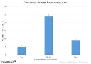 uploads///Consensus Analyst Recommendation