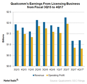 uploads///A_Semiconductors_QCOM_earning licensing Q