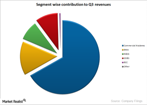 uploads/2014/12/BA-segment-wise-contribution1.png