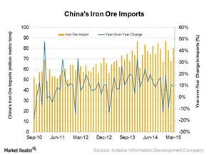 uploads/2015/04/China-iron-ore-imports11.png