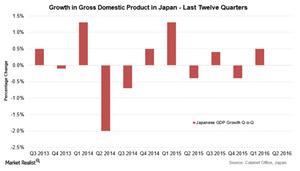 uploads///Japan GDP