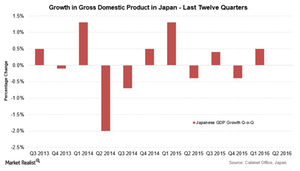 uploads/2016/08/Japan-GDP-1.png