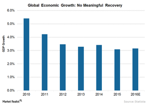 uploads/2016/08/2-Global-Growth-1.png