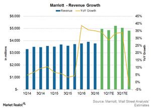 uploads/2017/02/Marriott-revenue-growth-1.png