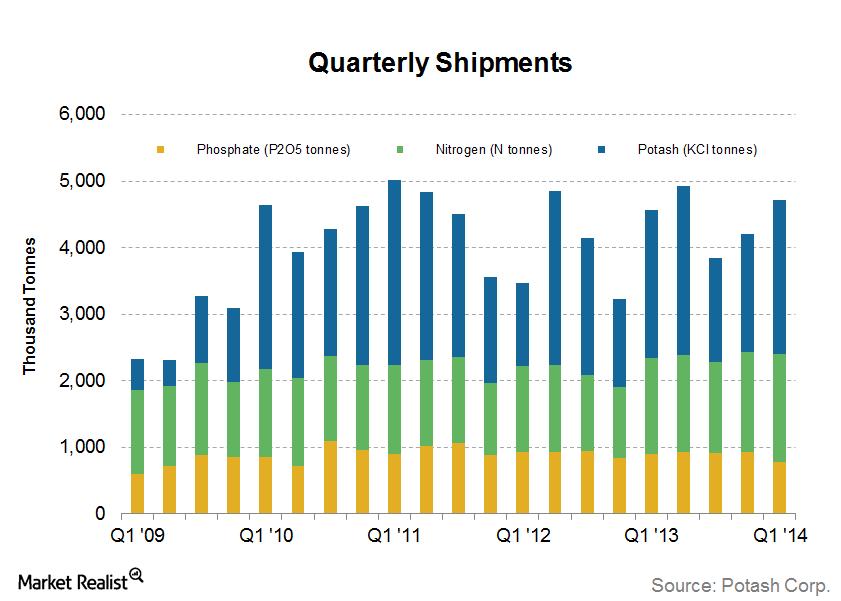 uploads///Quarterly Shipments