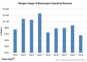 uploads/2016/06/Bunges-Sugar-Bioenergys-Quarterly-Revenue-2016-06-10-1.jpg