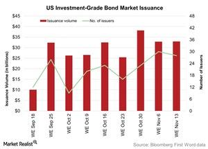 uploads/2015/11/US-Investment-Grade-Bond-Market-Issuance-2015-11-171.jpg