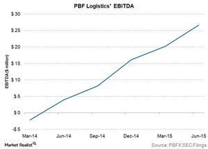 uploads///pbf logistics ebitda