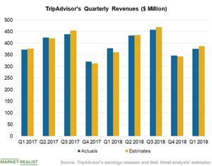 uploads/2019/05/Chart-2-Revenues-4-1.png