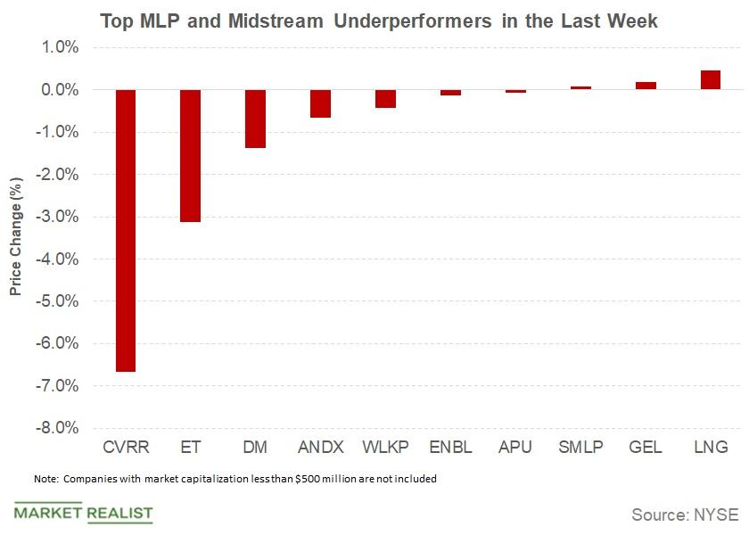 uploads///underperformers