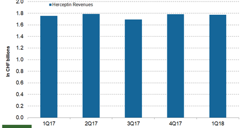 uploads/2018/05/Herceptin.png