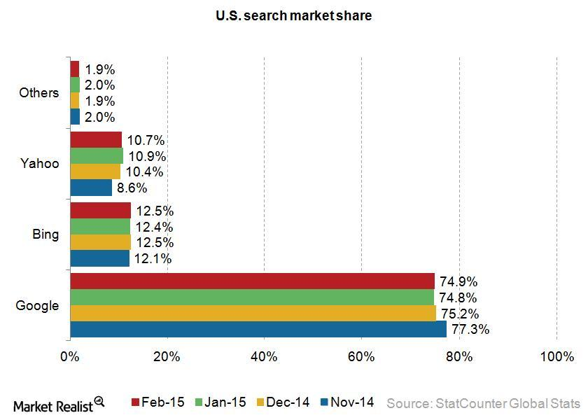 uploads///Yahoo search market share
