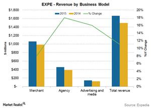 uploads/2015/09/EXPE-business-model-revenue1.png