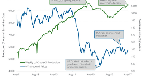 uploads/2017/08/weekly-US-crude-oil-production-1.png