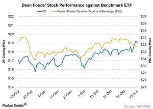 uploads/2015/11/Dean-Foods-Stock-Performance-against-Benchmark-ETF-2015-11-111.jpg