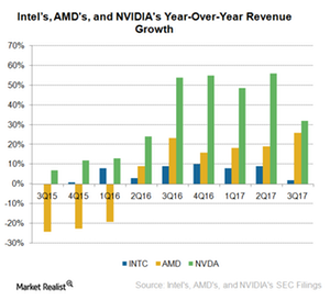 uploads///A_Semionductors_INTC_and peers revenue growth rate q