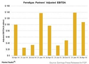 uploads///ferrellgas partners adjusted ebitda