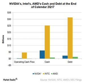 uploads///A_NVDA_cash and debt Q