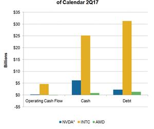 uploads/2017/08/A15_NVDA_cash-and-debt-2Q17-1.png