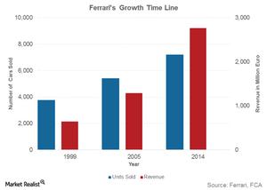 uploads/2016/01/Ferraris-Growth-Time-Line1.png