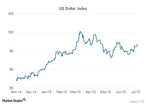 uploads/2015/07/us-dollar-index2.png