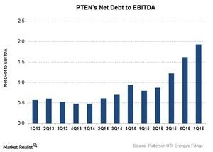 uploads/2016/06/Net-debt-to-EBITDA-4-1.jpg