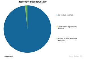 uploads///Graph revenue breakdown