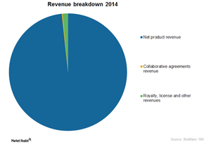 uploads/2016/01/Graph-revenue-breakdown21.png
