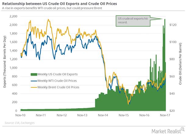uploads///US crude oil exports