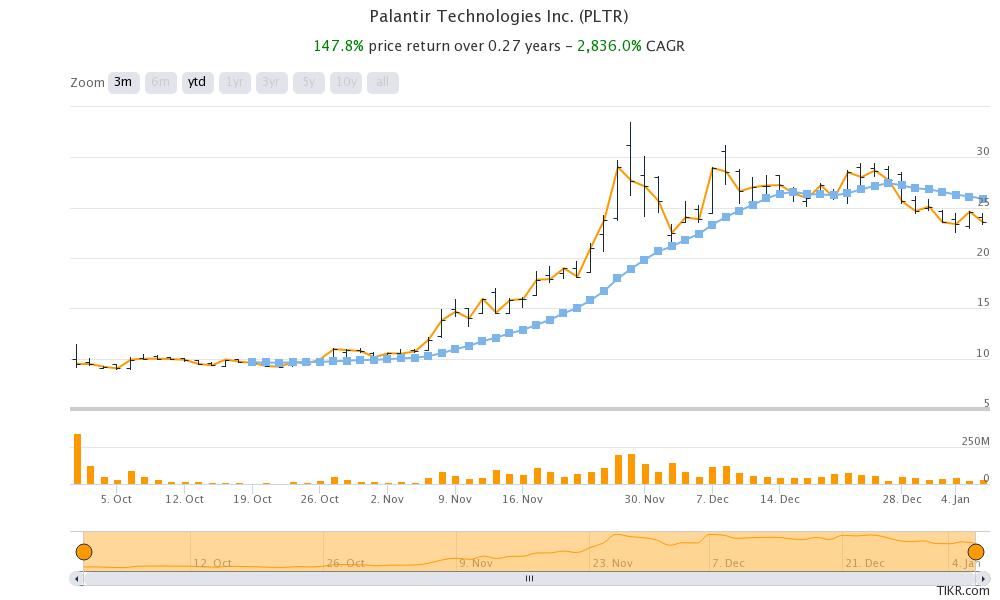 palantir stock after direct listing