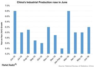 uploads///Chinas Industrial Production rose in June
