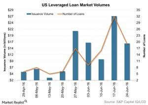 uploads/2016/06/US-Leveraged-Loan-Market-Volumes-2016-06-29-1.jpg