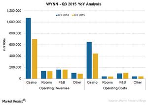 uploads/2015/10/WYNN-Q3-Performance1.png