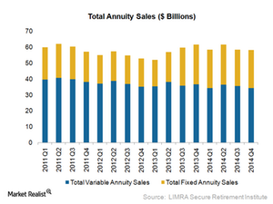 uploads/2015/03/1.1-Total-Annuity-Sales1.png