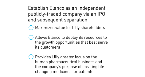 uploads/2018/09/LLY-elanco-spinoff-3.png
