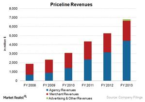 uploads///Priceline Revenues