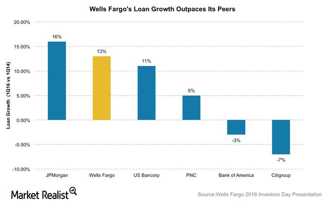 uploads///WFC Loan growth