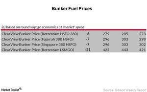 uploads/2017/07/Bunker-Fuel-Prices_Week-28-1.jpg
