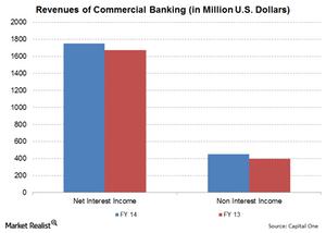 uploads/// Commercial Banking