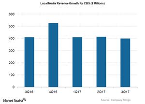 uploads/2018/01/CBS_Local-Media-Revs-growth_3Q17-1.png