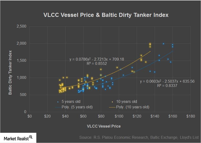 uploads///VLCC Vessel Price Baltic Dirty Tanker Index