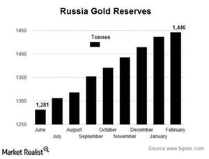 uploads///russai reserves