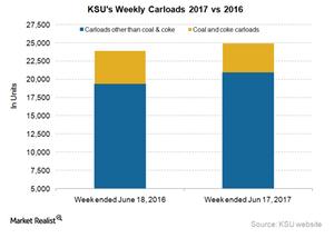 uploads/2017/06/KSU-Carloads-2-1.png