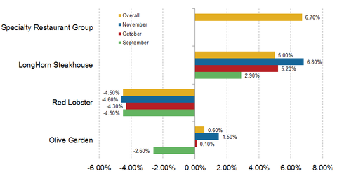 uploads/2013/12/Darden-Core-Same-Store-Sales.png