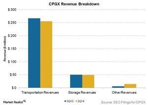 uploads/2015/12/cpgx-revenue-breakdown1.jpg